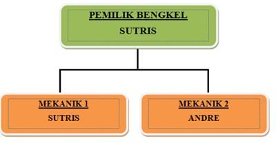 Struktur bengkel