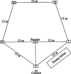 Tehnik Dasar Permainan rounders